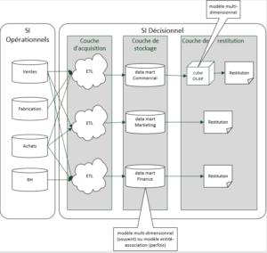 Expert BI DAX PowerPivot Power BI Décisionnel Business Intelligence - data_marts_silo-300x284 L'utilité d'un data warehouse