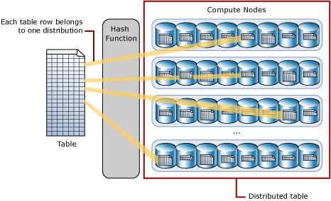 Expert BI DAX PowerPivot Power BI Décisionnel Business Intelligence - hash-distributed-table La distribution des tables sur SQL Data Warehouse
