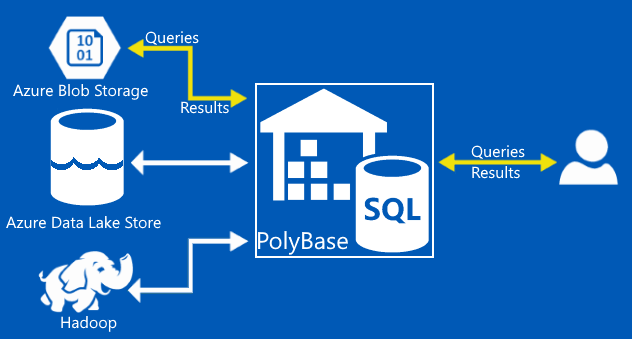 Expert BI DAX PowerPivot Power BI Décisionnel Business Intelligence - polybase0000 Polybase
